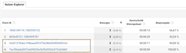 Eigene ClientId in Google Analytics