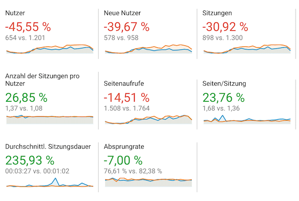 Google Analytics ohne Cookie mit Fingerprint als ClientID
